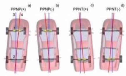 Rys. 18 Oznaczenia na rysunku: 1 - środek osi tylnej; 2 - środek osi przedniej; 3 - oś geometryczna podwozia; 4 - płaszczyzna symetrii nadwozia pojazdu. (Źródło: Hunter)