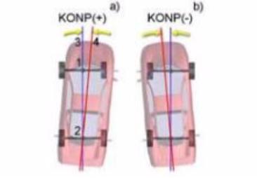 Rys. 19 Oznaczenia na rysunku: 1 - środek osi tylnej; 2 - środek osi przedniej; 3 - oś geometryczna podwozia; 4 - płaszczyzna symetrii nadwozia pojazdu. (Źródło: Hunter)