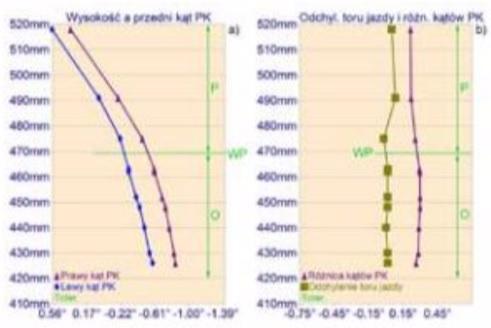 Rys. 23 Wykresy prezentują, dla różnych wysokości nadwozia względem podłoża, wartości: rys. a - zbieżności połówkowej kół; rys. b - zbieżności sumarycznej (całkowitej). Na wykresach są zaznaczone zakresy tolerancji (Toler) dla mierzonych wielkości. Oznaczenia na rysunku: WP - wysokość początkowa nadwozia, czyli wysokość, od której nadwozie było podnoszone lub opuszczane; P - zakres podnoszenia nadwozia; 0 – zakres obniżania nadwozia. (Źródło: Hunter)