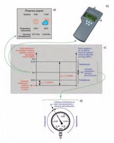 Jednostki ciśnienia i ich przeliczanie oraz sposoby określania wartości ciśnień