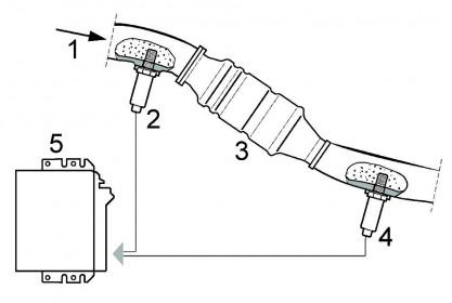 Czujniki tlenu w układach wylotowych silników z systemem OBDII/EOBD-cz.-II