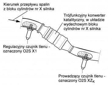 Korekcja czasu wtrysku, przy pracy układu regulacji składu mieszanki w pętli zamkniętej lub otwartej