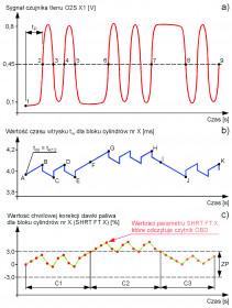 Korekcja czasu wtrysku, przy pracy układu regulacji składu mieszanki w pętli zamkniętej cz.III