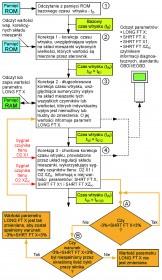 Korekcja czasu wtrysku, przy pracy układu regulacji składu mieszanki w pętli otwartej