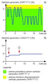 Zapis i odczyt wartości parametru LONG FT X z pamięci RAM sterownika