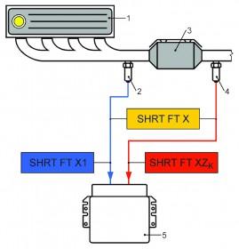 Zależność pomiędzy wartościami parametrów: SHRT FT X, SHRT FT X1 i SHRT FT XZK