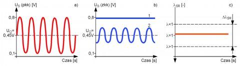 Przykłady interpretacji wartości parametrów: SHRT FT X, SHRT FT X1 i SHRT FT XZK