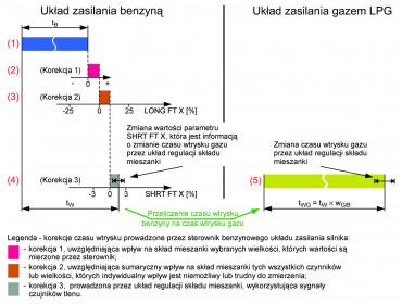 Układ zasilania silnika gazem LPG a układ zasilania silnika benzyną cz. I