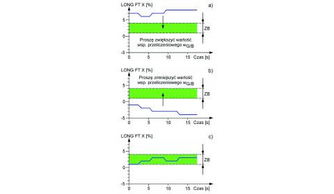 Procedura regulacji układu zasilania gazem LPG silnika z systemem diagnostyki pokładowej standardu OBDII/EOBD cz. III