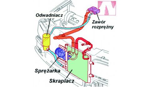 Główne elementy układu klimatyzacji - skraplacz i parownik