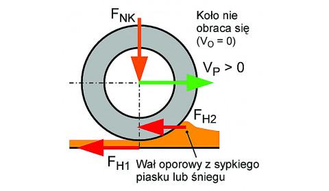 Hamowanie koła poruszającego się po linii prostej - cz. II