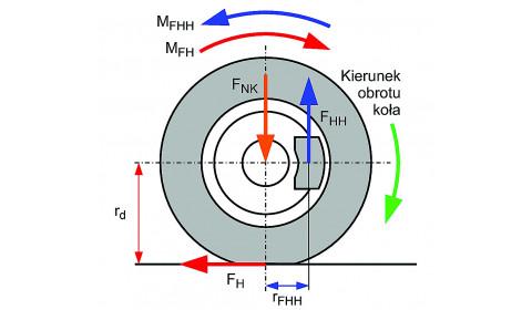 Siły i momenty sił a proces hamowania pojedynczego koła