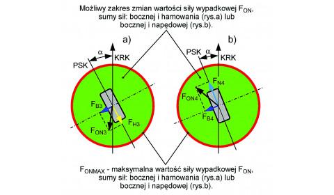 Hamowanie koła  poruszającego się po łuku cz. II