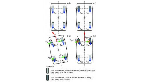 Zachowanie się samochodu podczas hamowania cz. II