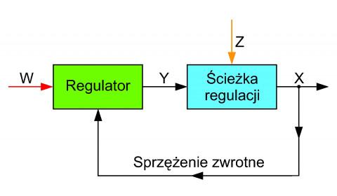 Układ ABS jako układ regulacji