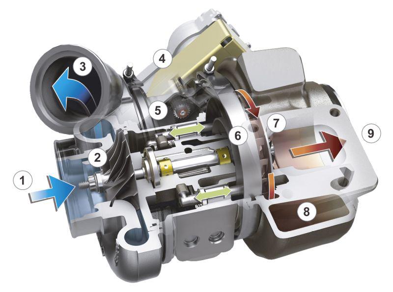 Turbosprężarka o zmiennej geometrii