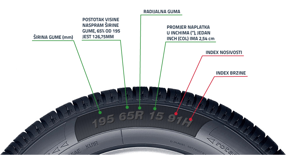 oznaka-dimenzije-guma-Motointegrator.jpg