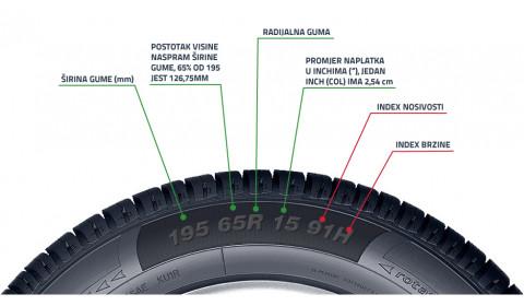 Oznake na automobilskim gumama – Kako ih tumačiti?