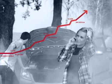 Kvarenje vozila po broju prijeđenih kilometara