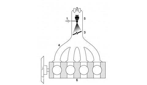 Typy układów wtrysku benzyny