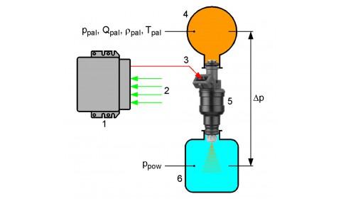 Zadania układu paliwowego układu wtrysku benzyny
