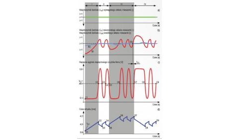 Układ regulacji składu mieszanki z jednym czujnikiem tlenu