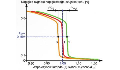 Zużycie lub uszkodzenia napięciowego czujnika tlenu a praca układu regulacji składu mieszanki