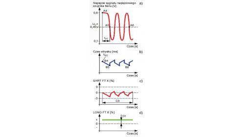 Obliczanie i adaptacja czasu wtrysku