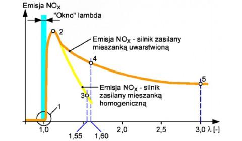 Katalityczna redukcja zawartości tlenków azotu w spalinach