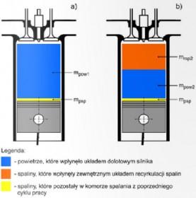 Recyrkulacja spalin w silnikach ZS