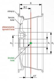 Koło tarczowe i wielkości charakterystyczne dla geometrii kół osi pojazdu