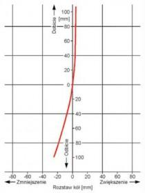 Zmiany ustawienia kół oraz diagnostyka zawieszenia koła na podstawie wartości kątów: pochylenia osi zwrotnicy, pochylenia koła i sumarycznego